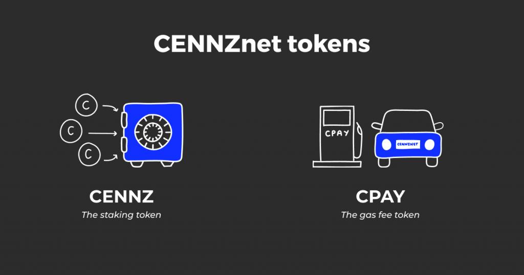CENNZnet tokens