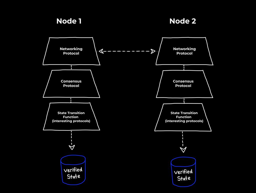 Blockchain protocols