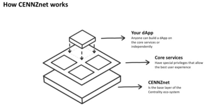 How CENNZnet works