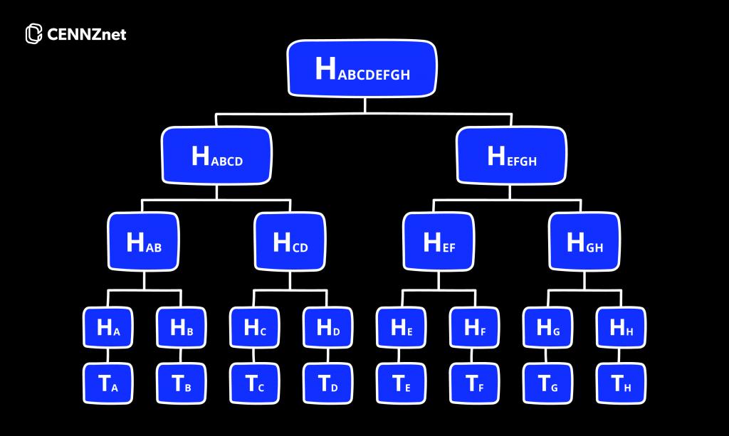 Merkle trees diagram