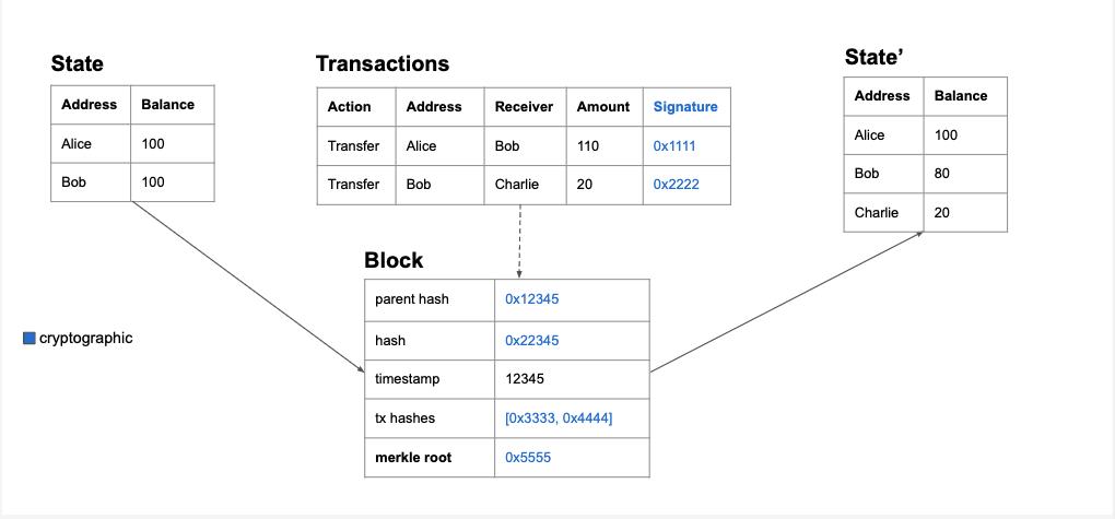 Data in a blockchain